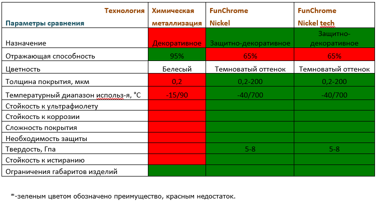 химическое никелирование FunChrome и химическая металлизация. Сравнение