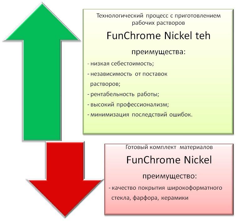 Химическое никелирование FunChrome