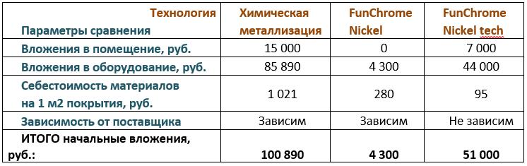 Сравнение финансовых вложений при организации бизнеса в гараже по химической металлизации серебром и химическом никелировании FunChrome Nickel